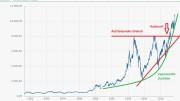 Der DAX steigt exponentiell schnell in Zukunft